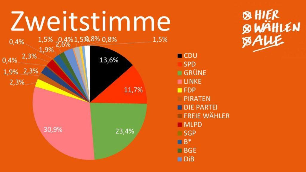 HIER WÄHLEN ALLE: Wahlergebnisse